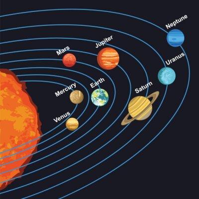 Affisch illustration av solsystemet som visar planeter runt solen