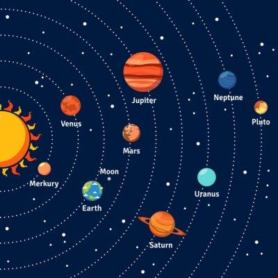 Affisch Solsystem banor och planeter bakgrund