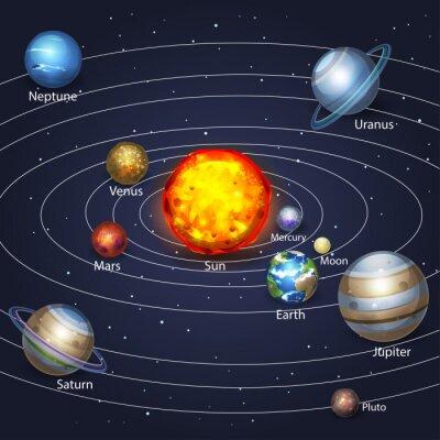 Canvastavlor planeter som kretsar kring