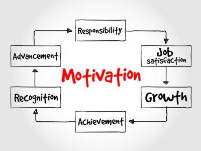 Fototapet Motivation process, affärsidé