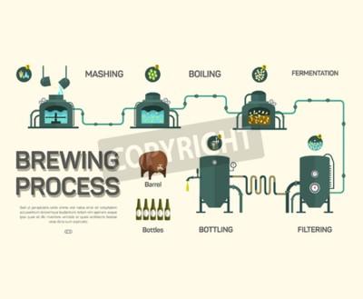 Fototapet Ölbryggning processen infographic. Platt stil, infographic