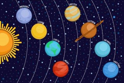 Fototapet Solsystem som visar planeter runt solen i yttre rymden