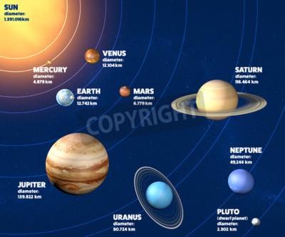 Fototapet Solsystemet planeter diameter, storlekar och dimensioner