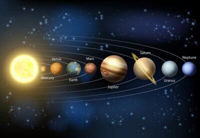 Fototapet Solsystemet planeter schema