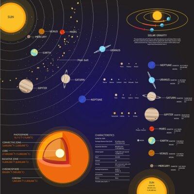 Fototapet Solsystemet Space element vektor uppsättning